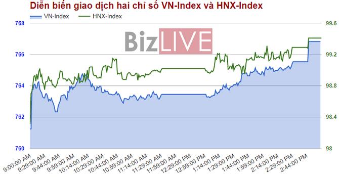 Chứng khoán chiều 19/6: HNX-Index sắp về mốc 100 điểm
