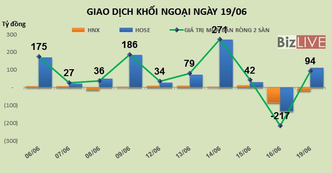 Phiên 19/6: Nâng tỷ trọng cổ phiếu vốn hóa lớn, khối ngoại gom thêm gần nửa triệu ROS
