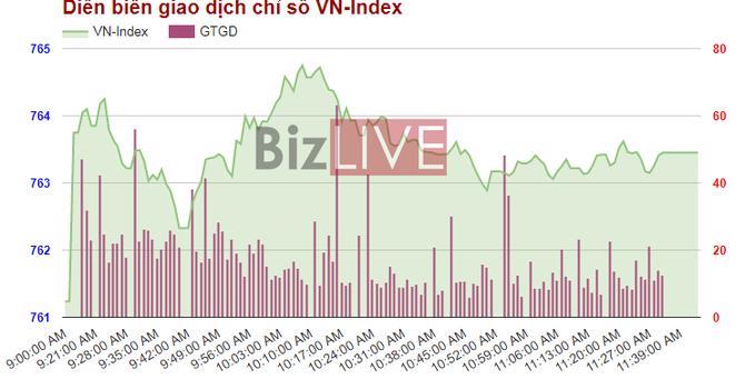 Chứng khoán sáng 19/6: Cổ phiếu lớn tăng điểm trước ngày công bố phân loại thị trường