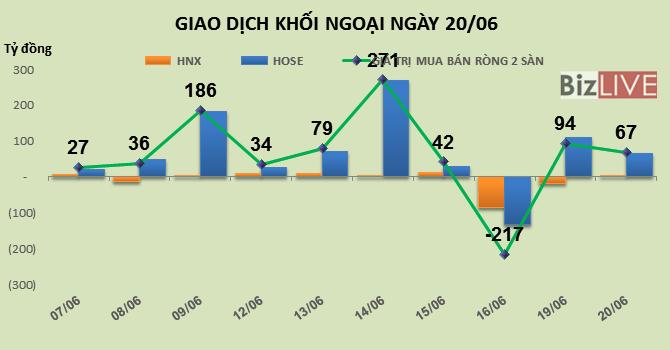 Phiên 20/6: Đẩy chỉ số vượt đỉnh, khối ngoại dồn tiền mua mạnh PLX