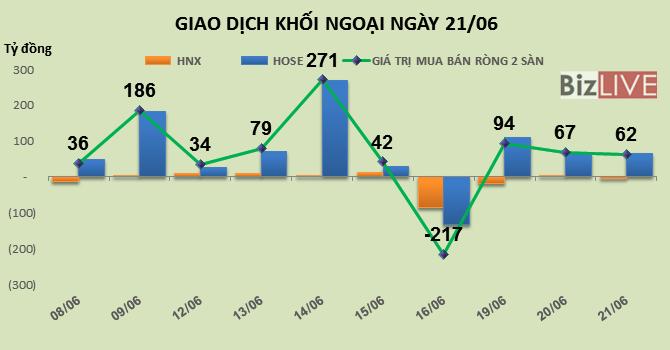 Phiên 21/6: Khối ngoại xả mạnh VJC, mua vào STB và GAS