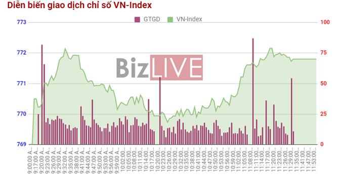 Chứng khoán sáng 26/6: Thông tin tích cực tác động vào VIC, ITA và PVD