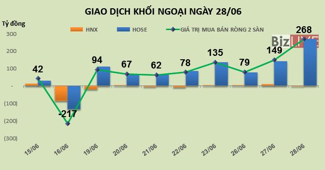 Phiên 28/6: Để ý tới nhóm chứng khoán, khối ngoại mua vào gần 1,3 triệu cổ phiếu SSI