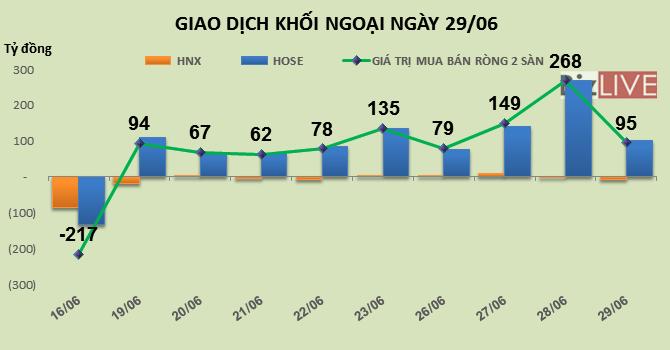 Phiên 29/6: Vẫn đổ tiền vào thị trường, khối ngoại mua mạnh HPG và KDC