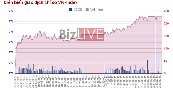 Chứng khoán chiều 30/6: Phá kỷ lục giá, VNM đã tăng hơn 27% so với đầu năm