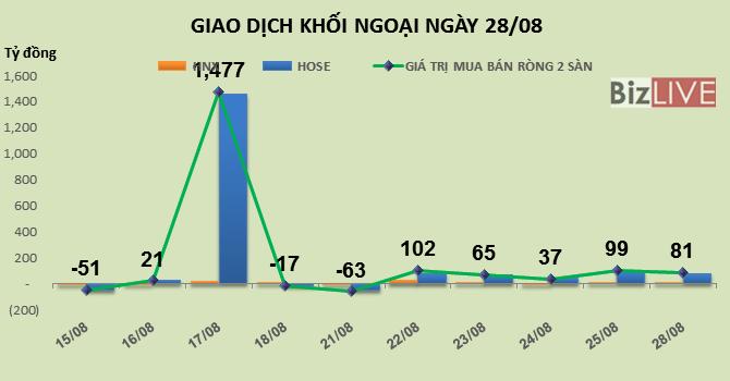 Phiên 28/8: Khối ngoại tiếp tục mua vào 1,3 triệu cổ phiếu FLC