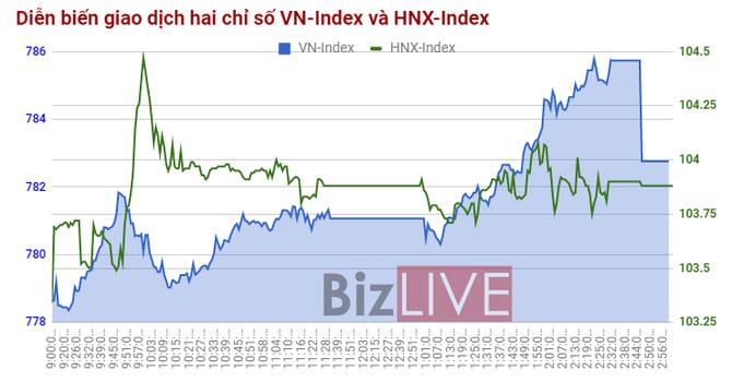 Chứng khoán chiều 31/8: Lại đồn đoán bán chiến lược, cổ phiếu BID tăng trần
