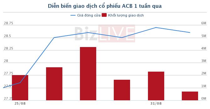 [Cổ phiếu nổi bật tuần] ACB - Kịch bản tăng giá cổ phiếu PNJ đang được kể lại