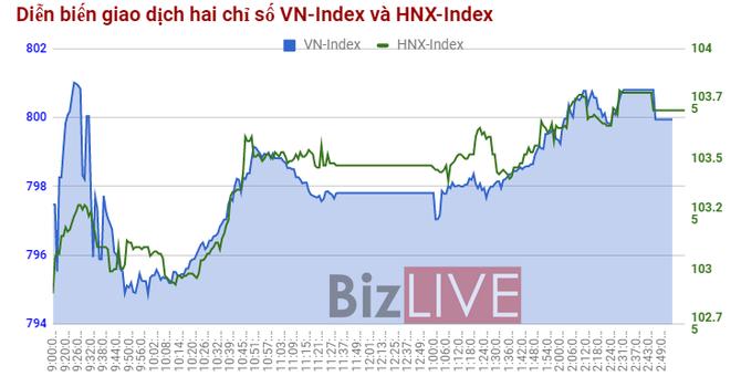 Chứng khoán chiều 12/9: HBC tăng mạnh trong tuần cơ cấu danh mục của ETF