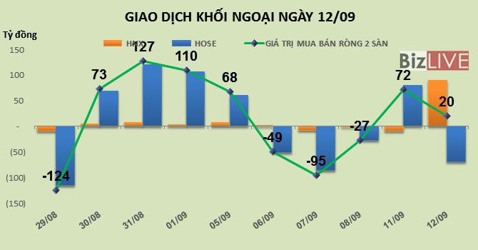 Phiên 12/9: Giao dịch đầy sôi động, khối ngoại mua mạnh MSN, HBC và VGC