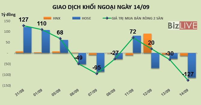 Phiên 14/9: Rục rịch giao dịch trước phiên review ETF, khối ngoại bán ròng gần 127 tỷ đồng