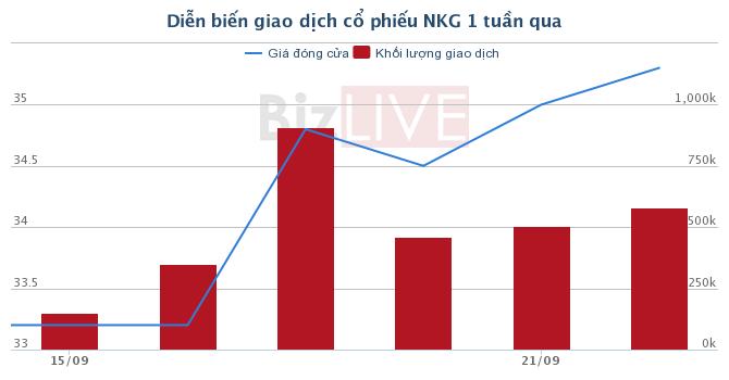 [Cổ phiếu nổi bật tuần] Hơn cả HPG hay HSG, NKG đã nhân 5 lần tài khoản trong 2 năm