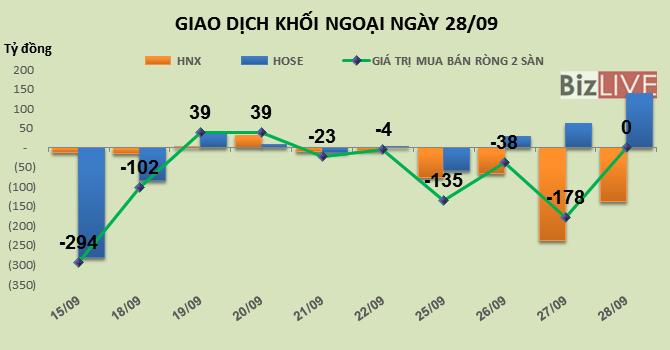Phiên 28/9: Cơ hội thị trường rung lắc, khối ngoại đổ thêm 138 tỷ đồng vào HOSE