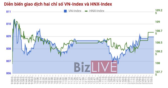 Chứng khoán chiều 9/10: HCM, HAI, HAX tăng giá tích cực