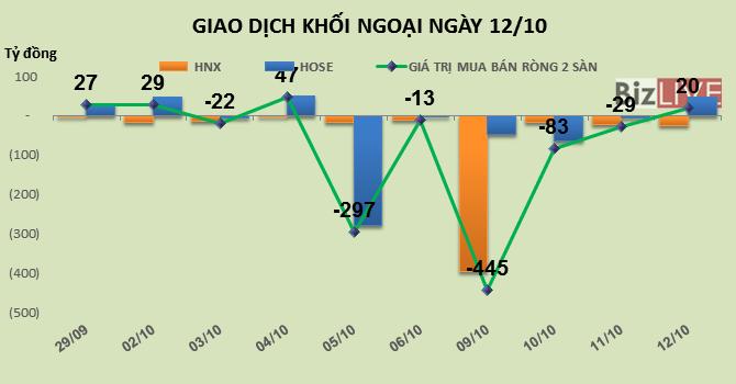 Phiên 12/10: Rung lắc mạnh, khối ngoại gom thêm hơn 2 triệu HPG tại vùng đỉnh