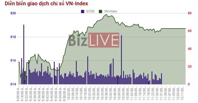 Chứng khoán sáng 13/10: Trạng thái phân hóa tái diễn dù VN-Index đang hướng về 820