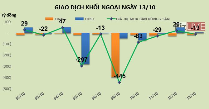 Phiên 13/10: Khối ngoại mua vào mạnh VCI và MSN