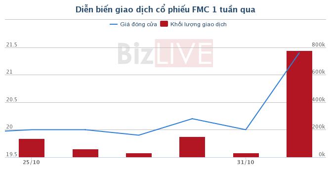 HVG: Khó khăn giảm bớt, Hùng Vương vẫn quyết bán đi FMC