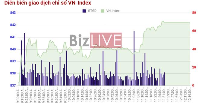 Chứng khoán sáng 1/11: Cổ phiếu dầu khí trở lại cùng ROS