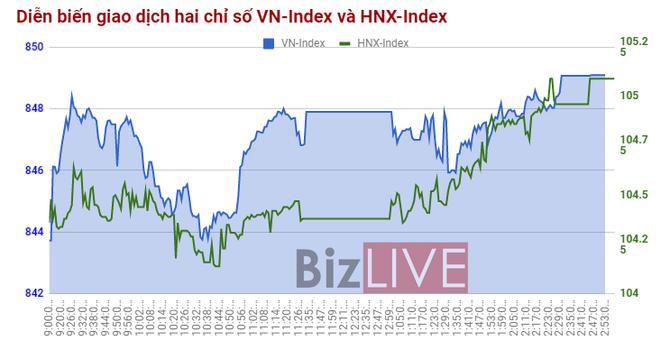 Chứng khoán chiều 6/11: Cổ phiếu nhóm nhóm VNMID hồi phục mạnh nhất, nhà đầu tư đã có thể vui trở lại