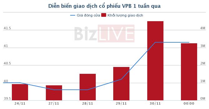 [Cổ phiếu nổi bật tuần] VPB - tiếp tục kỳ vọng từ cho vay tài chính tiêu dùng