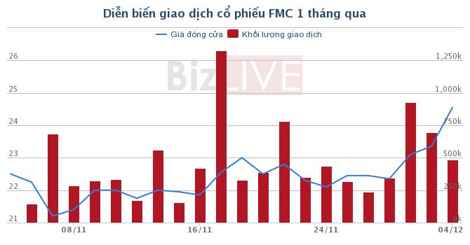 PAN Farm muốn sở hữu hơn 35% cổ phần của FMC
