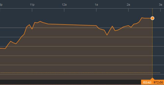 Chứng khoán chiều 4/12: Thị trường hưng phấn ngày VN-Index lndex lên 970 điểm
