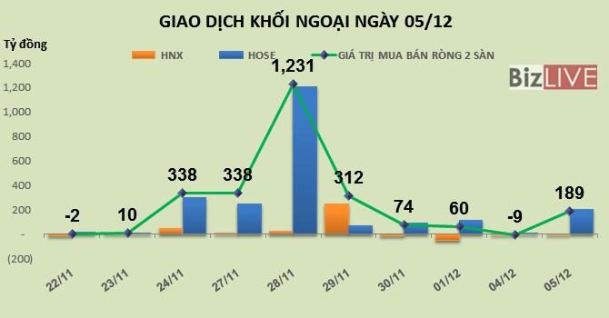 Phiên 5/12: Xả hàng cuối phiên, khối ngoại tranh thủ mua ròng hơn 189 tỷ đồng