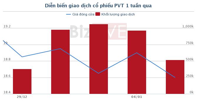 [Cổ phiếu nổi bật tuần] PVT - cơ hội đầu tư cho năm 2018