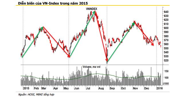 Maybank Kim Eng: Năm 2016 VN-Index sẽ tiệm cận 620 điểm?  