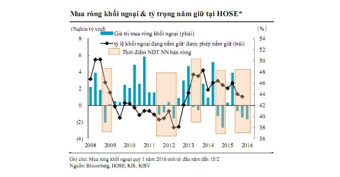 Nửa cuối năm 2016, nhà đầu tư ngoại mua ròng trở lại
