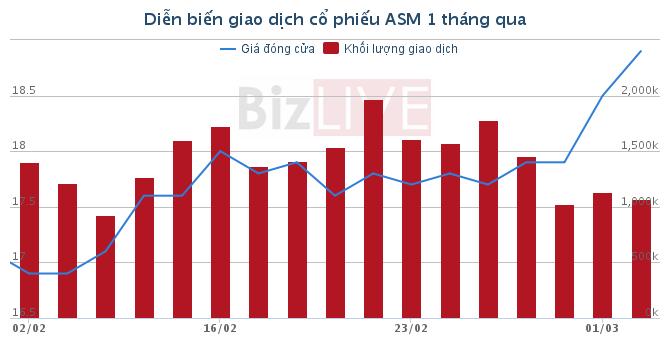 Vì sao ASM muốn chậm công bố báo cáo tài chính