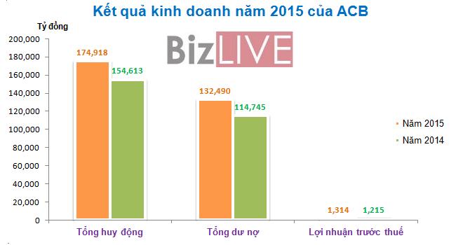Năm 2015, lợi nhuận trước thuế của tập đoàn ACB tăng 8%  