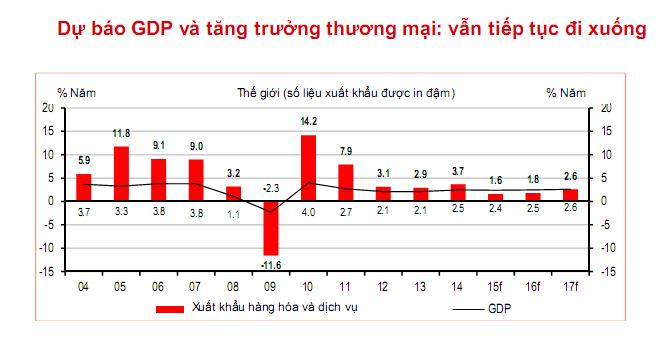 HSBC – năm 2030, Việt Nam sẽ là ngôi sao đang lên