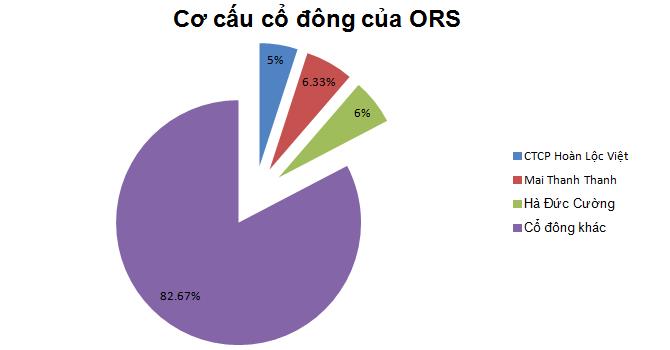 Sẽ hợp nhất công ty chứng khoán ORS với ASC