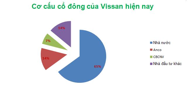 Anco trở thành cổ đông chiến lược của Vissan