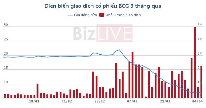 """Đa ngành có giúp Bamboo Capital thoát được """"cú sốc"""" rớt giá cổ phiếu?"""