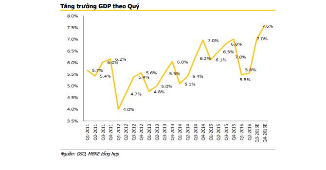"""""""Tăng trưởng GDP cả năm 2016 sẽ khoảng 6,6%"""""""