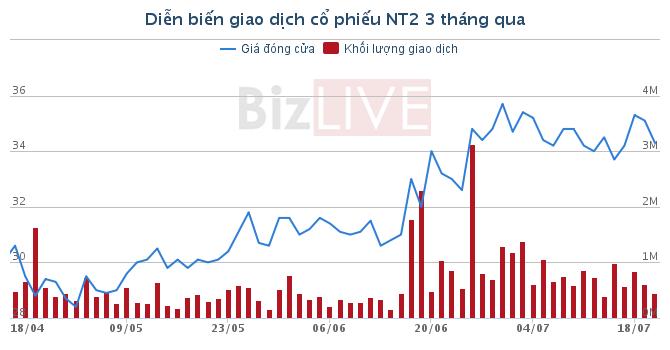 NT2 tạm ứng 15% cổ tức cho cổ đông