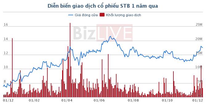 Giá cổ phiếu STB thế nào sau tin không đổi mã chứng khoán?