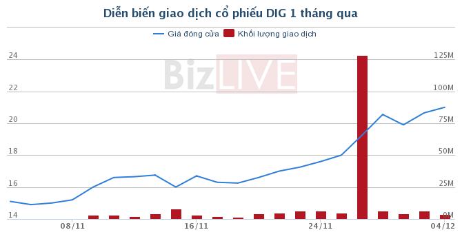 Nhà sản xuất giày thể thao NIKE tại Việt Nam trở thành cổ đông lớn của DIG