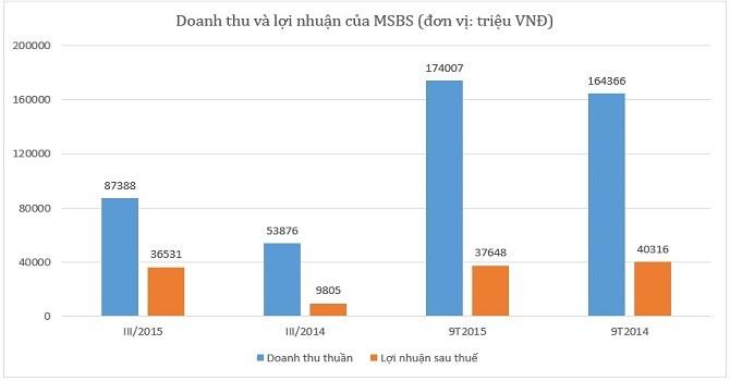 MSBS: Quý III lãi hơn 36,5 tỷ đồng