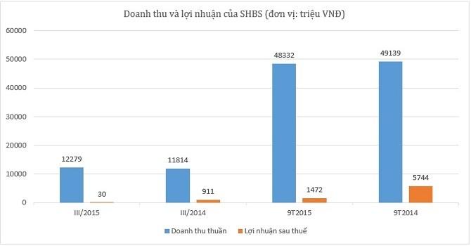 SHBS lãi quý III vỏn vẹn hơn 30 triệu đồng
