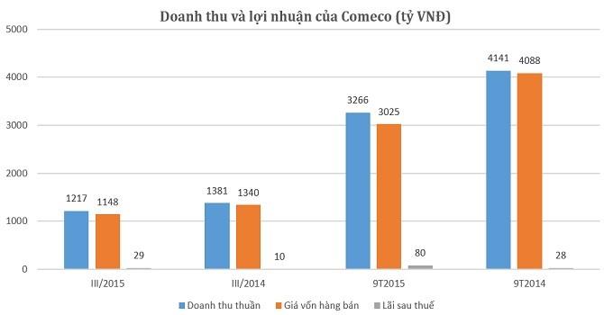 Comeco: Lãi 9 tháng đạt 80 tỷ bất chấp giá xăng dầu giảm