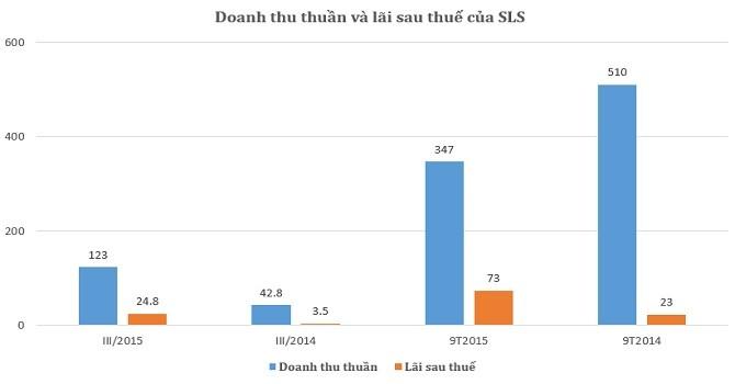 Mía đường Sơn La: Lãi 24,7 tỷ trong quý III nhờ sản lượng và giá bán đường tăng
