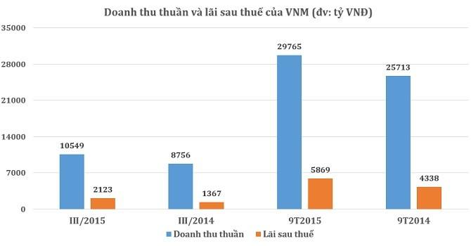 Vinamilk: 9 tháng lãi 5.869 tỷ đồng nhờ doanh thu tăng cao