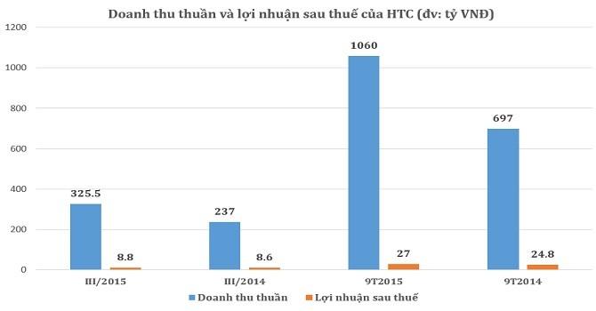 Thương mại Hóc Môn: 9 tháng đạt 27 tỷ lợi nhuận sau thuế