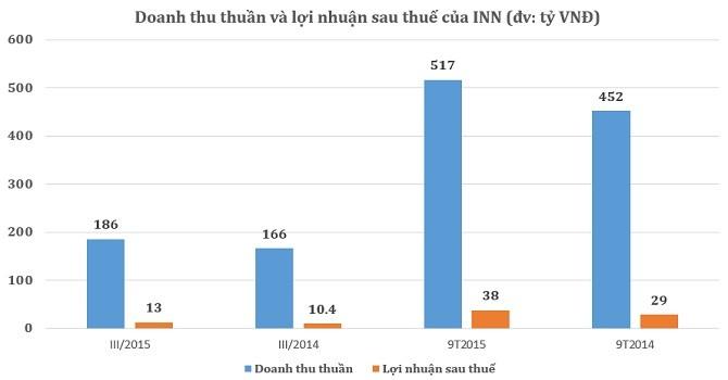 Công ty mẹ INN: 9 tháng đạt 38 tỷ lợi nhuận sau thuế