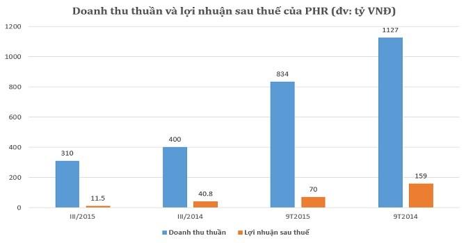 PHR: Lãi quý III giảm mạnh, mới hoàn thành 63% kế hoạch năm