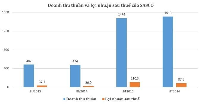 SASCO: 9 tháng đầu năm lãi hơn 110 tỷ đồng